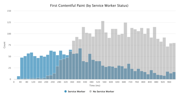 First Contentful Paint (FCP) distribution by service worker status