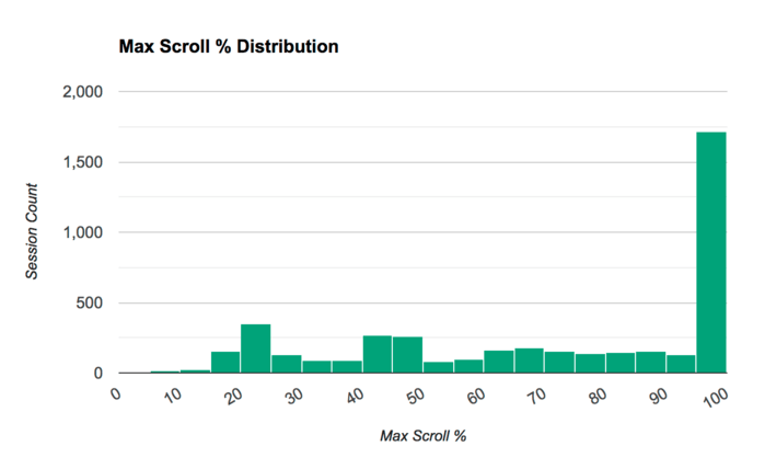 Max Scroll Percentage distribution